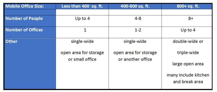 mobile office size option chart