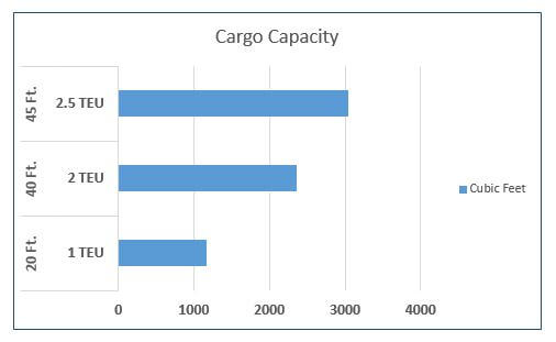Shipping Container Cargo Capacity - What Size Do I Need